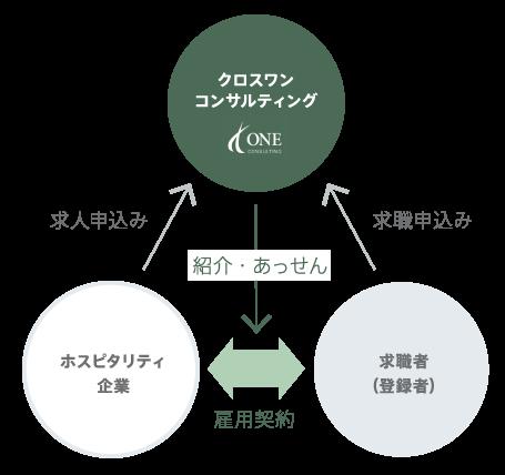 人材紹介 イメージ